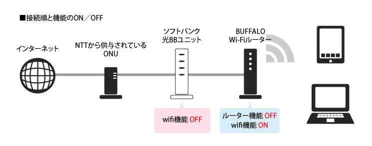 ソフトバンク 光 中継 器 ソフトバンクの光BBユニットとバッファローの無線ルータの接続をいろ...
